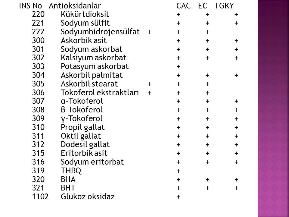 INS No Antioksidanlar CAC EC TGKY 220Kükürtdioksit+++ 221Sodyum sülfit+++ 222Sodyumhidrojensülfat+++ 300Askorbik asit+++ 301Sodyum askorbat+++ 302Kals