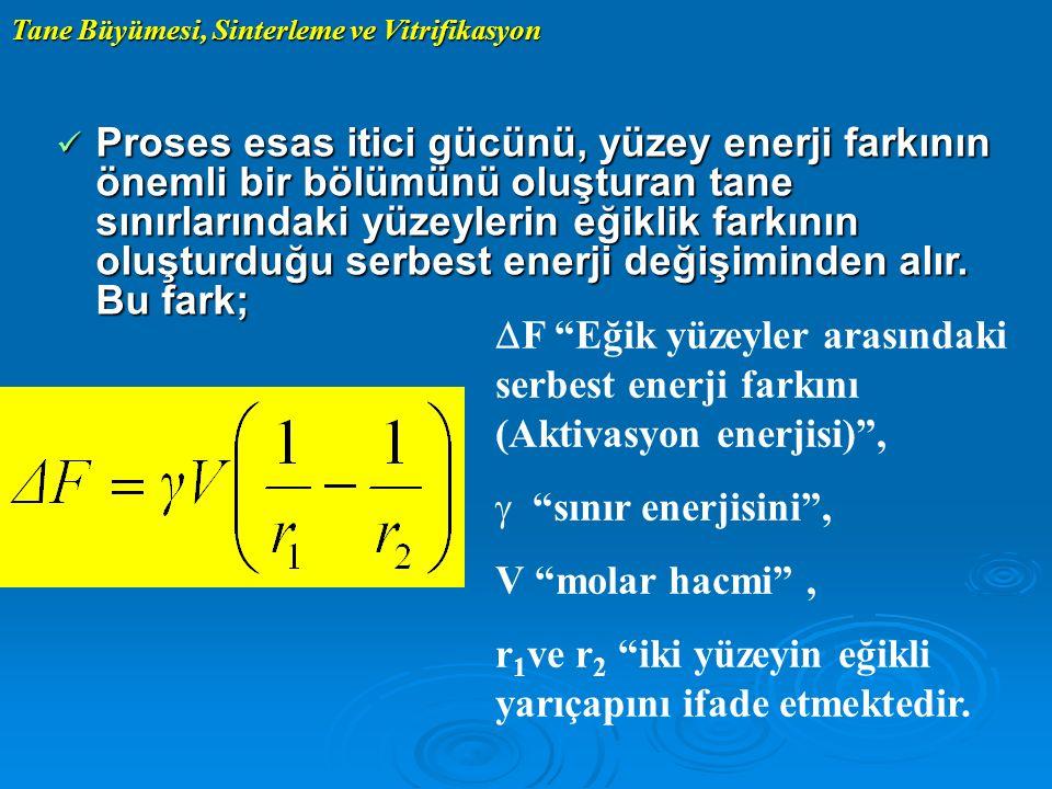 Tane Büyümesi, Sinterleme ve Vitrifikasyon Proses esas itici gücünü, yüzey enerji farkının önemli bir bölümünü oluşturan tane sınırlarındaki yüzeyleri