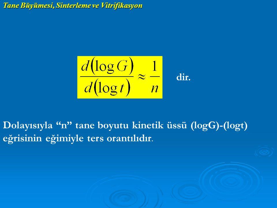 """Tane Büyümesi, Sinterleme ve Vitrifikasyon dir. Dolayısıyla """"n"""" tane boyutu kinetik üssü (logG)-(logt) eğrisinin eğimiyle ters orantılıdır."""