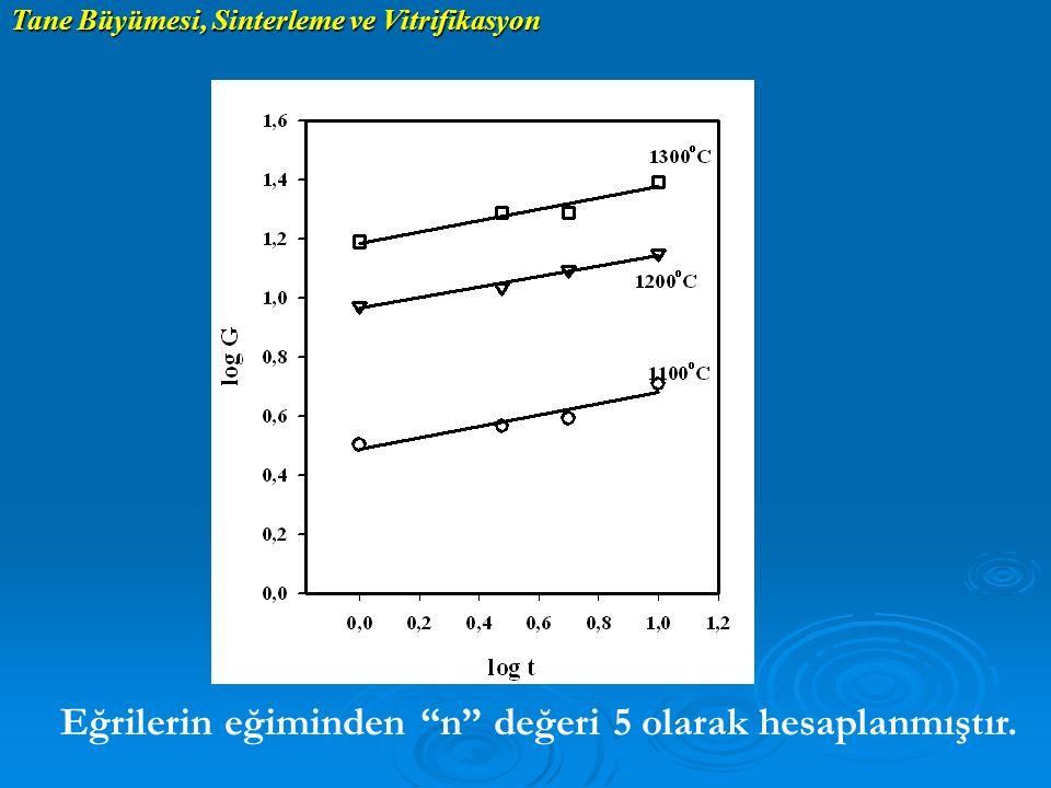 """Tane Büyümesi, Sinterleme ve Vitrifikasyon Eğrilerin eğiminden """"n"""" değeri 5 olarak hesaplanmıştır."""