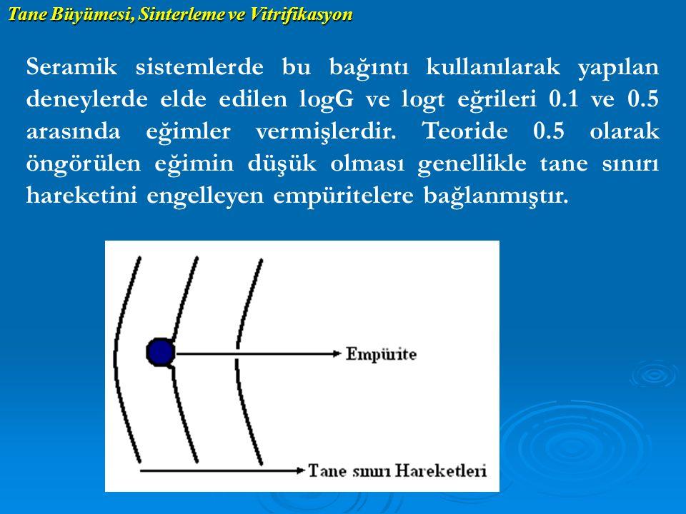 Seramik sistemlerde bu bağıntı kullanılarak yapılan deneylerde elde edilen logG ve logt eğrileri 0.1 ve 0.5 arasında eğimler vermişlerdir. Teoride 0.5