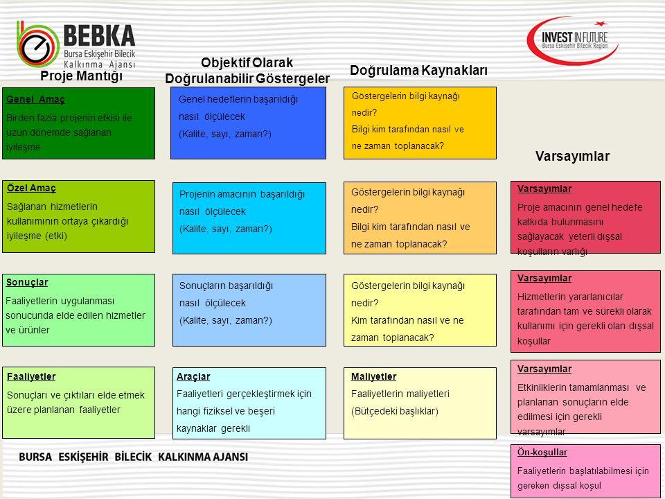 Faaliyetler Sonuçları ve çıktıları elde etmek üzere planlanan faaliyetler Sonuçlar Faaliyetlerin uygulanması sonucunda elde edilen hizmetler ve ürünle