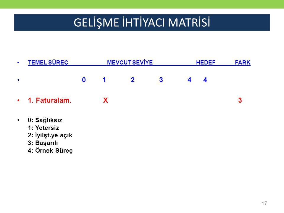 17 GELİŞME İHTİYACI MATRİSİ TEMEL SÜREÇ MEVCUT SEVİYE HEDEF FARK 01234 4 1.