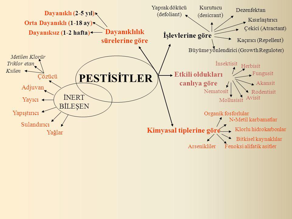 Pestisit Çeşitleri Pestisit Çeşitleri  İnsektisit : Böcek, haşerelere karşı kullanılan ilaçlardır.