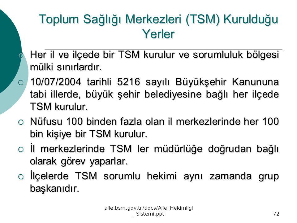 aile.bsm.gov.tr/docs/Aile_Hekimligi _Sistemi.ppt72 Toplum Sağlığı Merkezleri (TSM) Kurulduğu Yerler  Her il ve ilçede bir TSM kurulur ve sorumluluk b