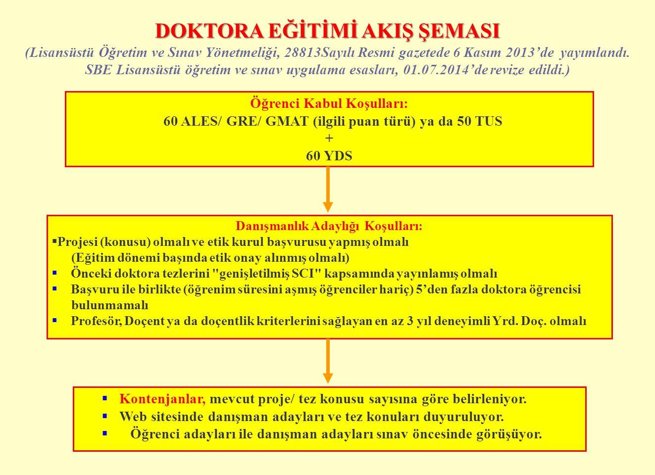 DOKTORA EĞİTİMİ AKIŞ ŞEMASI (Lisansüstü Öğretim ve Sınav Yönetmeliği, 28813Sayılı Resmi gazetede 6 Kasım 2013'de yayımlandı. SBE Lisansüstü öğretim ve
