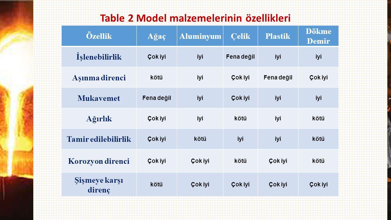 Table 2 Model malzemelerinin özellikleri Dökme Demir PlastikÇelikAluminyumAğaçÖzellik iyi Fena değiliyiÇok iyi İşlenebilirlik Çok iyiFena değilÇok iyi