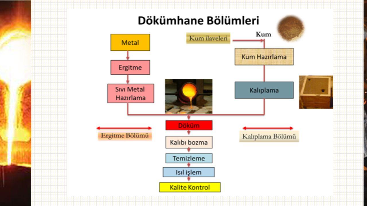 Model Malzemeleri : Model Malzemesi olarak ağaç, metal, alçı, plastik, köpük, mum v.b.