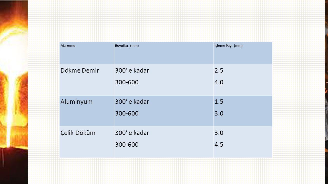 MalzemeBoyutlar, (mm)İşleme Payı, (mm) Dökme Demir 300' e kadar 300-600 2.5 4.0 Aluminyum 300' e kadar 300-600 1.5 3.0 Çelik Döküm300' e kadar 300-600