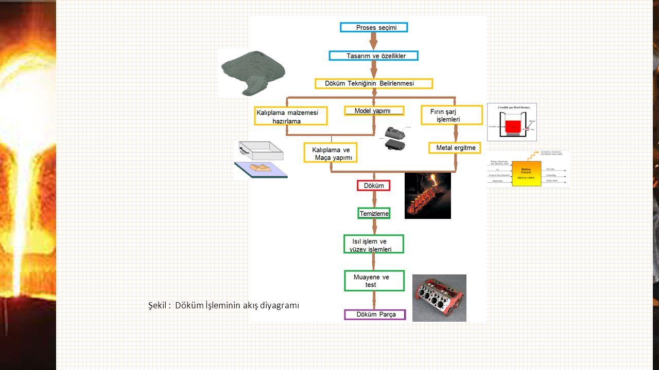 Şekil : Döküm İşleminin akış diyagramı