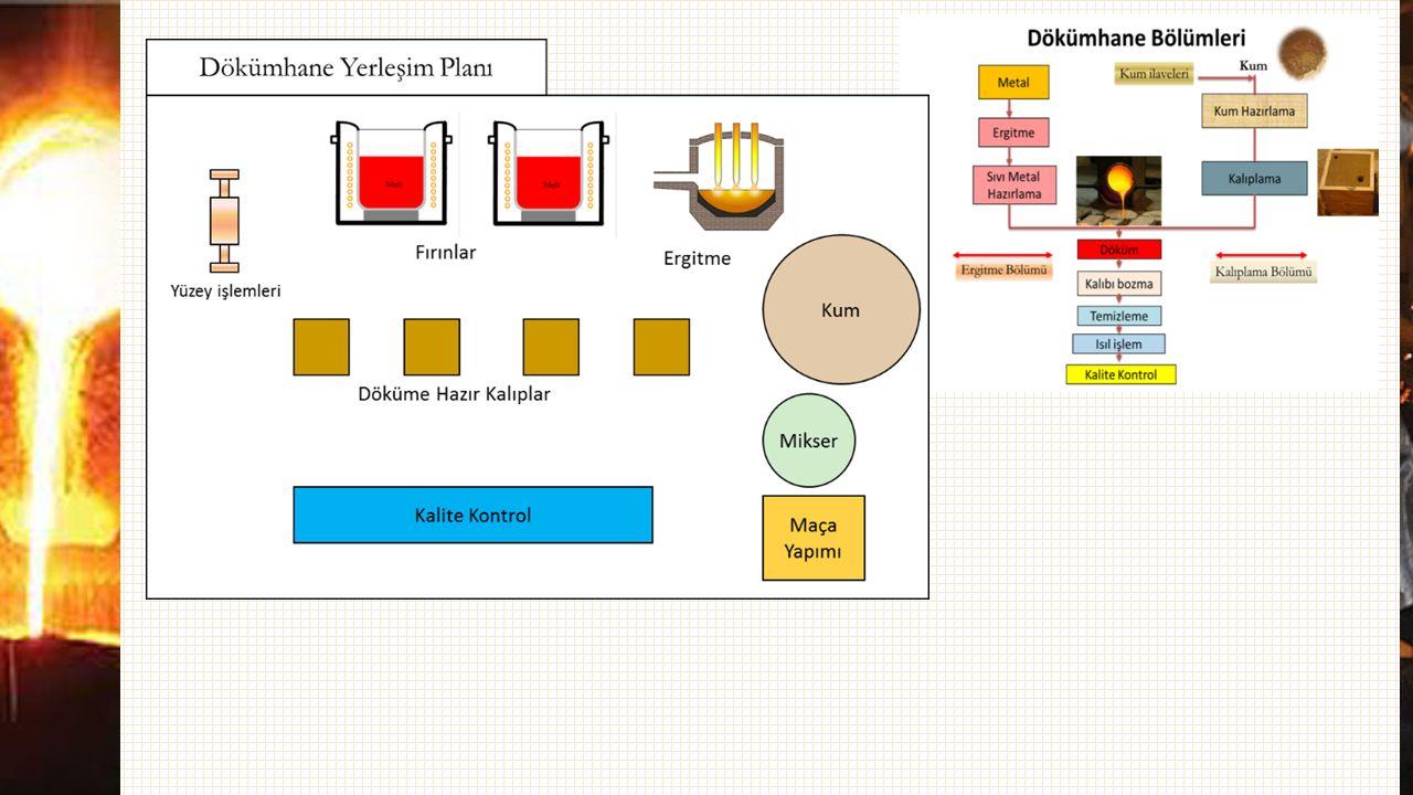 Model Renk Kodları Özellikle ahşap modellerin ortam etkisinden korunması için uygulanan boyama işleminde modelin değişik bölgelerine ait yüzeyler için değişik renkler kullanılarak işaretleme yapılır.