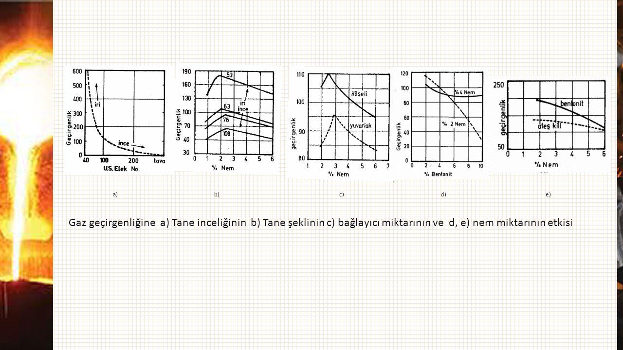 a)b) c)d)e) Gaz geçirgenliğine a) Tane inceliğinin b) Tane şeklinin c) bağlayıcı miktarının ve d, e) nem miktarının etkisi