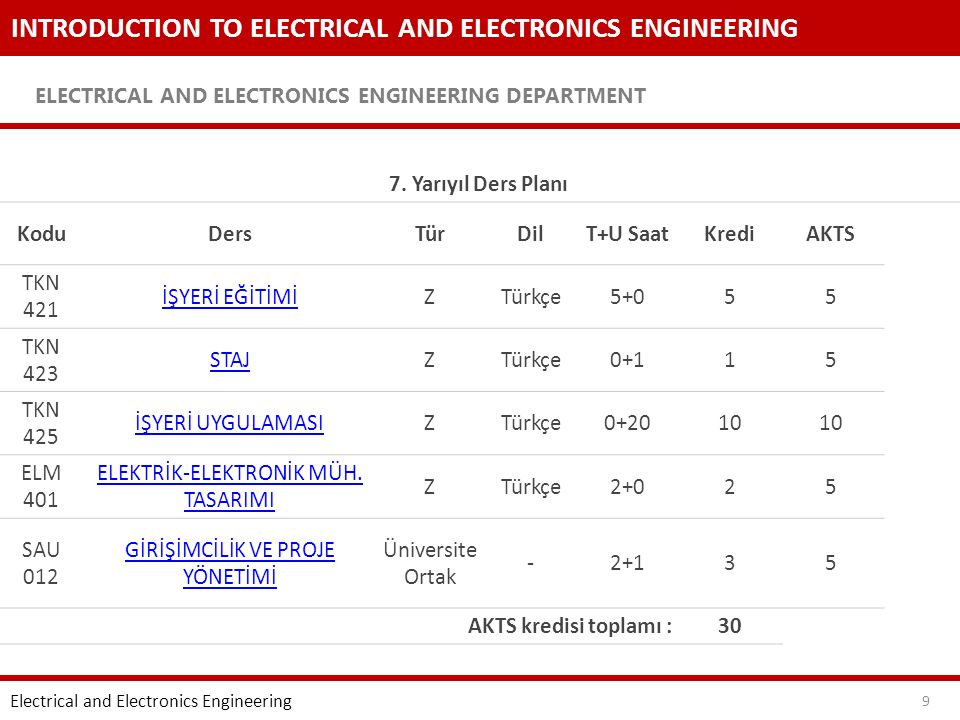 INTRODUCTION TO ELECTRICAL AND ELECTRONICS ENGINEERING ELECTRICAL AND ELECTRONICS ENGINEERING DEPARTMENT 10 Electrical and Electronics Engineering 8.