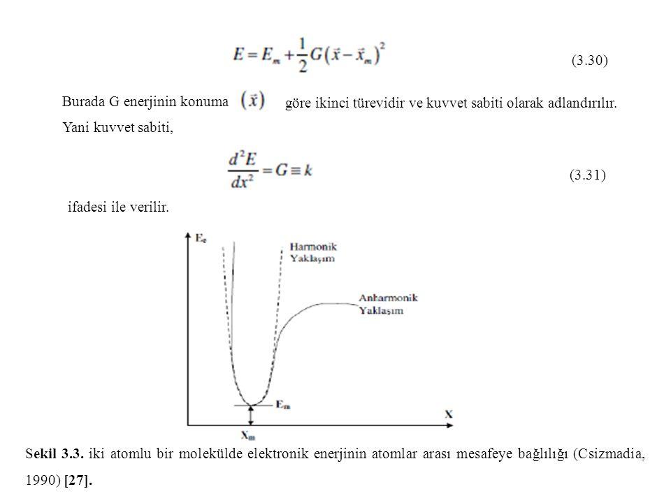 (3.30) Burada G enerjinin konuma göre ikinci türevidir ve kuvvet sabiti olarak adlandırılır. Yani kuvvet sabiti, (3.31) ifadesi ile verilir. Sekil 3.3