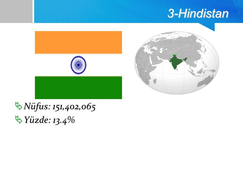 3-Hindistan  Nüfus: 151,402,065  Yüzde: 13.4%