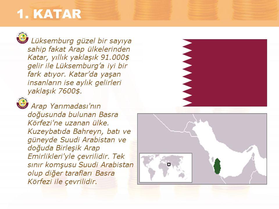 1. KATAR Lüksemburg güzel bir sayıya sahip fakat Arap ülkelerinden Katar, yıllık yaklaşık 91.000$ gelir ile Lüksemburg'a iyi bir fark atıyor. Katar'da