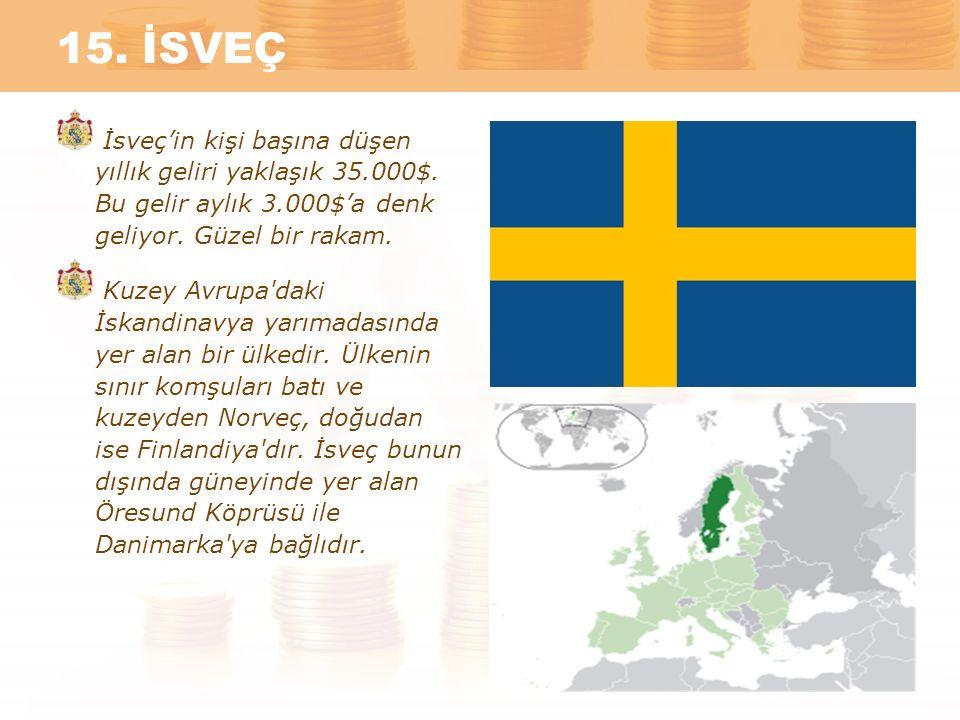 15. İSVEÇ İsveç'in kişi başına düşen yıllık geliri yaklaşık 35.000$. Bu gelir aylık 3.000$'a denk geliyor. Güzel bir rakam. Kuzey Avrupa'daki İskandin