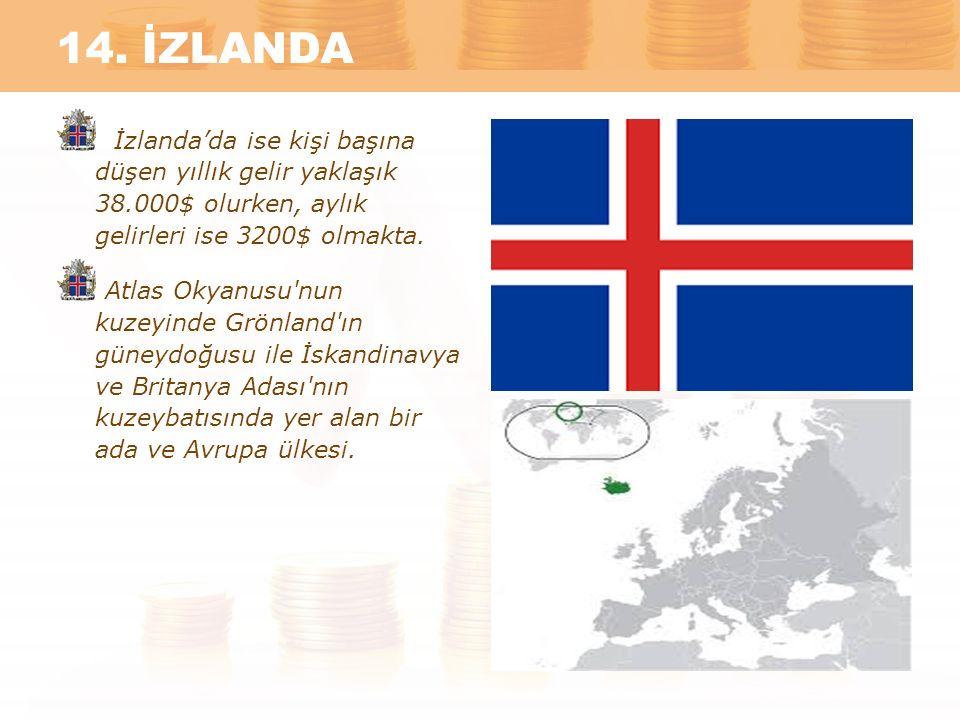 14. İZLANDA İzlanda'da ise kişi başına düşen yıllık gelir yaklaşık 38.000$ olurken, aylık gelirleri ise 3200$ olmakta. Atlas Okyanusu'nun kuzeyinde Gr