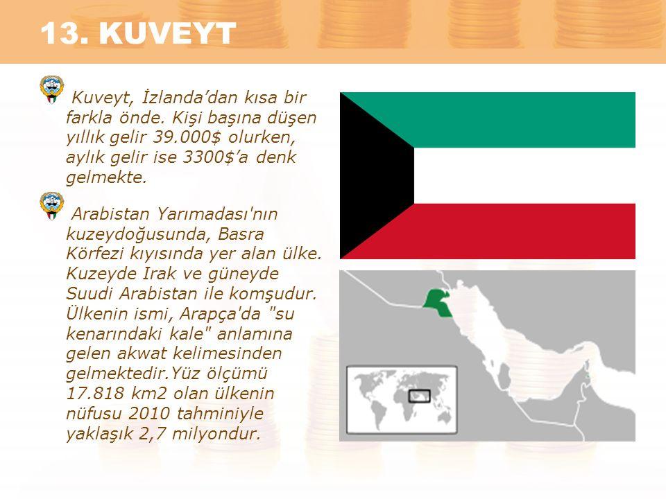 13. KUVEYT Kuveyt, İzlanda'dan kısa bir farkla önde. Kişi başına düşen yıllık gelir 39.000$ olurken, aylık gelir ise 3300$'a denk gelmekte. Arabistan