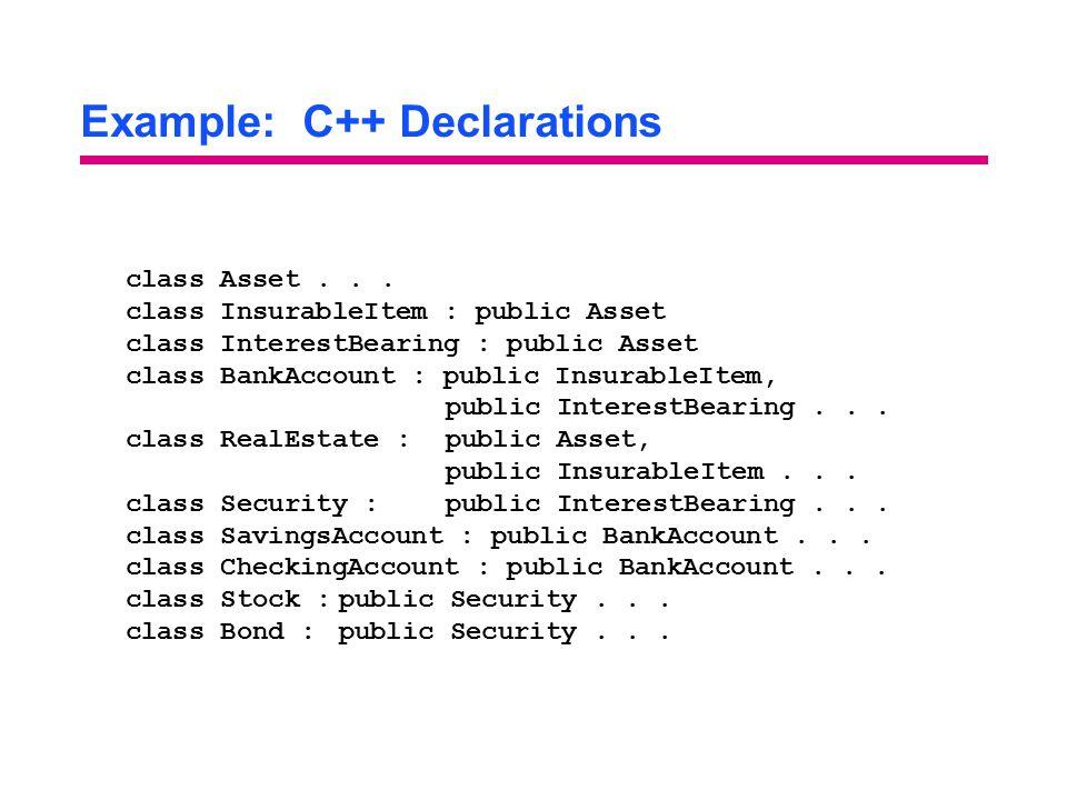 Example: C++ Declarations class Asset... class InsurableItem : public Asset class InterestBearing : public Asset class BankAccount : public InsurableI
