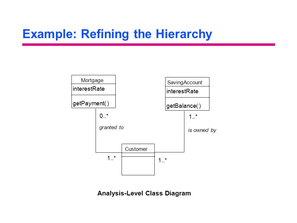 Example: Refining the Hierarchy Analysis-Level Class Diagram Mortgage interestRate getPayment( ) Customer SavingAccount interestRate getBalance( ) 1..* granted to is owned by 0..*