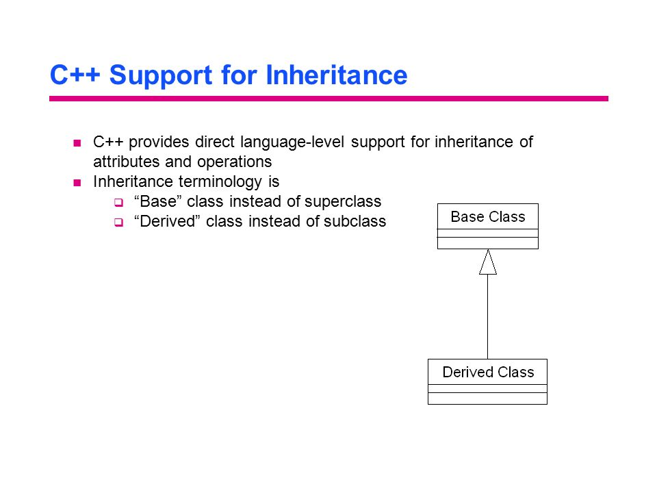 C++ Support for Inheritance C++ provides direct language-level support for inheritance of attributes and operations Inheritance terminology is q Base class instead of superclass q Derived class instead of subclass