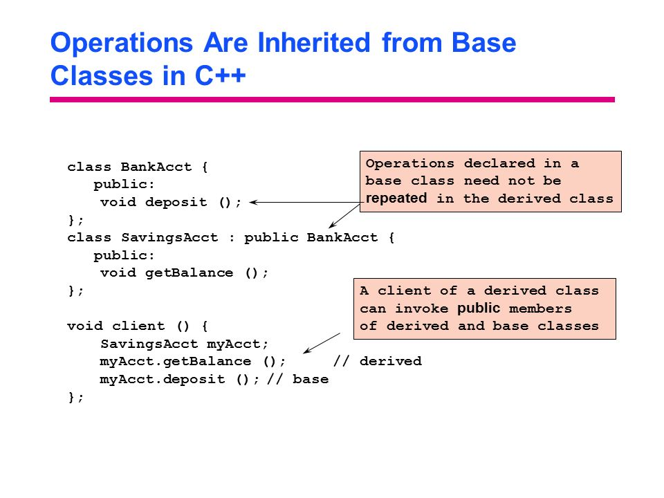 Operations Are Inherited from Base Classes in C++ class BankAcct { public: void deposit (); }; class SavingsAcct : public BankAcct { public: void getBalance (); }; void client () { SavingsAcct myAcct; myAcct.getBalance ();// derived myAcct.deposit ();// base }; A client of a derived class can invoke public members of derived and base classes Operations declared in a base class need not be repeated in the derived class