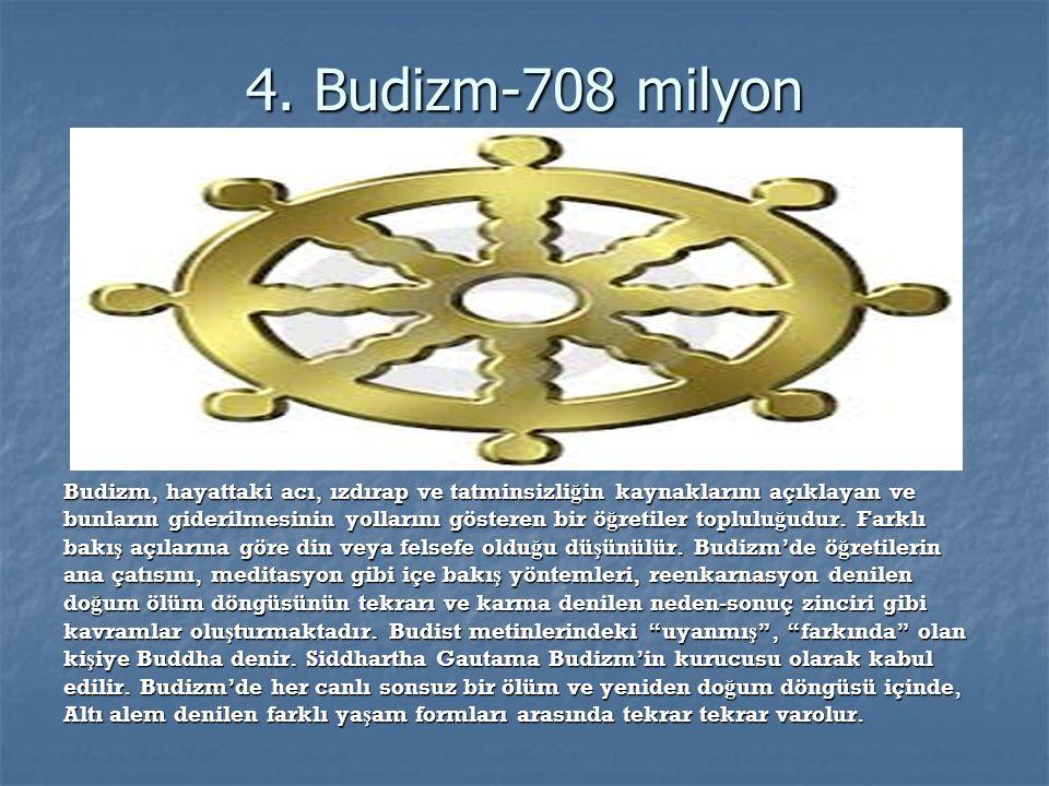 3.Hinduizm-1 milyar Hinduizm, adından da anla ş ılaca ğ ı gibi Hindistan ve çevresinde yaygındır.