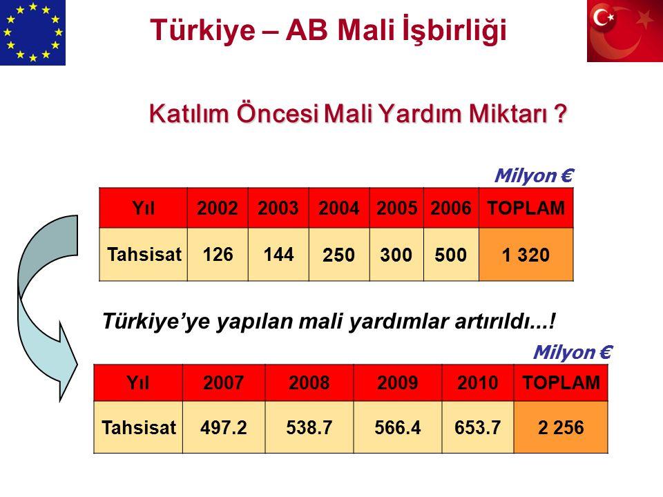 Katılım Öncesi Mali Yardım Miktarı . Türkiye'ye yapılan mali yardımlar artırıldı....