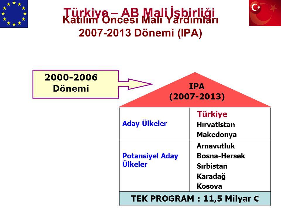 Katılım Öncesi Mali Yardımları 2007-2013 Dönemi (IPA) Aday Ülkeler Türkiye Hırvatistan Makedonya Potansiyel Aday Ülkeler Arnavutluk Bosna-Hersek Sırbistan Karadağ Kosova TEK PROGRAM : 11,5 Milyar € 2000-2006 Dönemi IPA (2007-2013) Türkiye – AB Mali İşbirliği