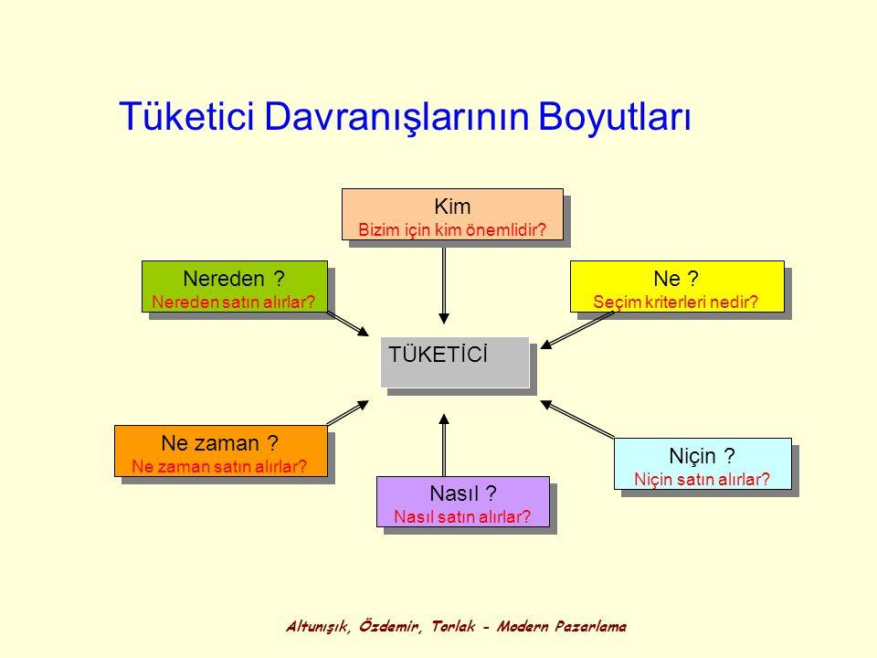 Altunışık, Özdemir, Torlak - Modern Pazarlama TÜKETİCİ Kim Bizim için kim önemlidir? Kim Bizim için kim önemlidir? Nasıl ? Nasıl satın alırlar? Nasıl