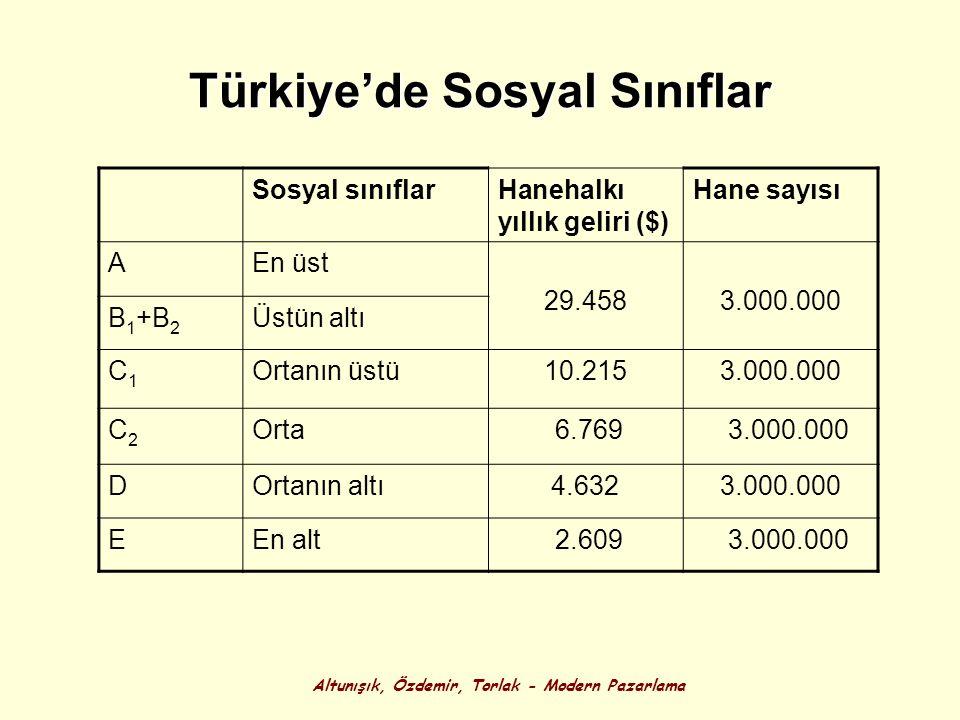 Altunışık, Özdemir, Torlak - Modern Pazarlama Türkiye'de Sosyal Sınıflar Sosyal sınıflarHanehalkı yıllık geliri ($) Hane sayısı AEn üst 29.458 3.000.0