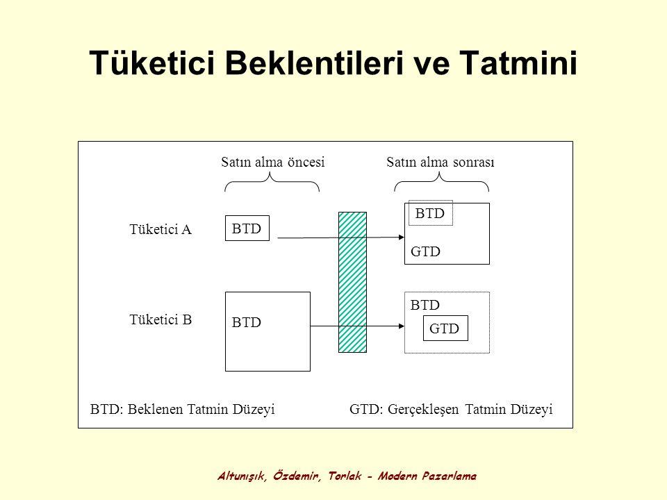Altunışık, Özdemir, Torlak - Modern Pazarlama Tüketici Beklentileri ve Tatmini BTD GTD Satın alma öncesiSatın alma sonrası Tüketici A Tüketici B BTD: