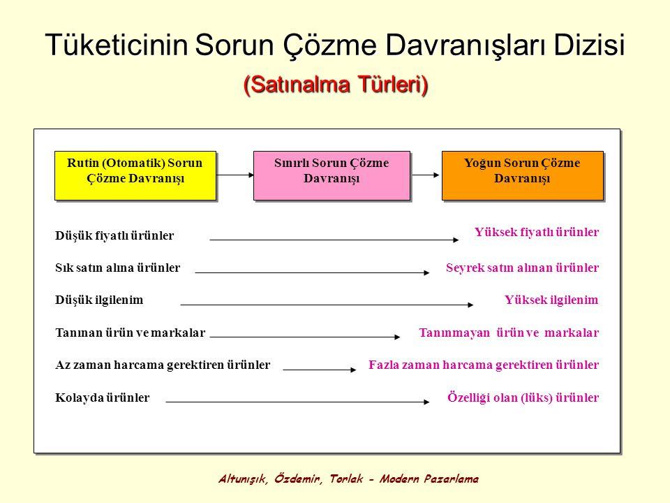 Altunışık, Özdemir, Torlak - Modern Pazarlama Tüketicinin Sorun Çözme Davranışları Dizisi (Satınalma Türleri) Düşük fiyatlı ürünler Sık satın alına ür