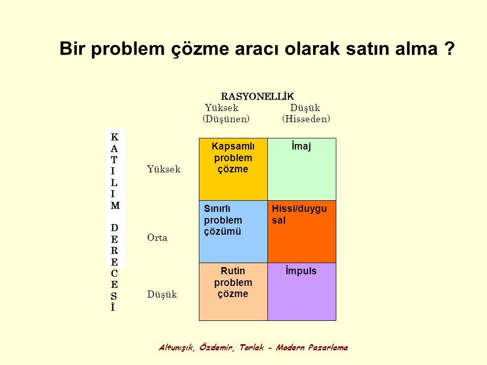 Altunışık, Özdemir, Torlak - Modern Pazarlama Bir problem çözme aracı olarak satın alma ? KATILIMDERECESİKATILIMDERECESİ Kapsamlı problem çözme Sınırl