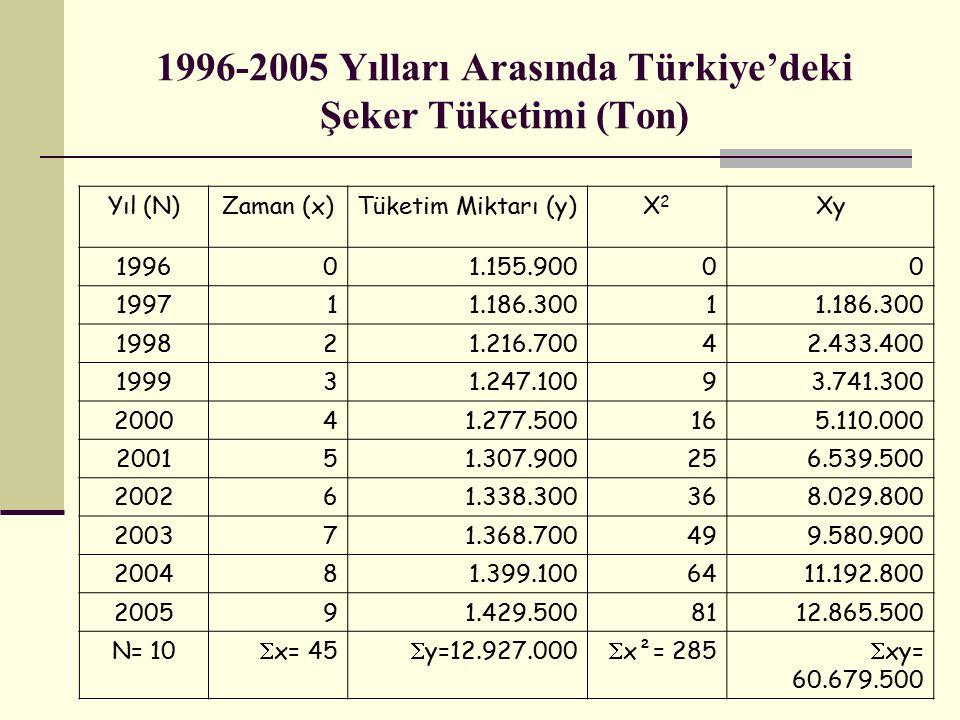 1996-2005 Yılları Arasında Türkiye'deki Şeker Tüketimi (Ton) Yıl (N)Zaman (x)Tüketim Miktarı (y)X2X2 Xy 199601.155.90000 199711.186.3001 199821.216.70