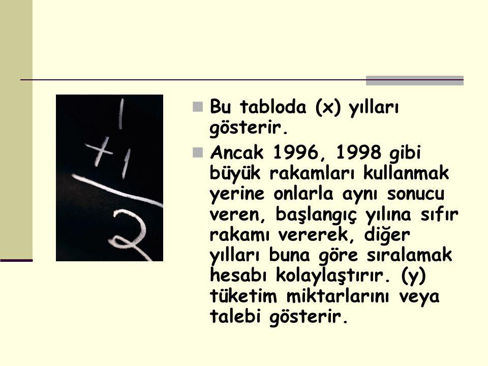 Bu tabloda (x) yılları gösterir. Ancak 1996, 1998 gibi büyük rakamları kullanmak yerine onlarla aynı sonucu veren, başlangıç yılına sıfır rakamı verer