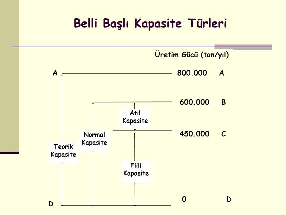 Atıl Kapasite Normal Kapasite Teorik Kapasite Fiili Kapasite A D Üretim Gücü (ton/yıl) 800.000 A 600.000 B 450.000 C 0 D Belli Başlı Kapasite Türleri