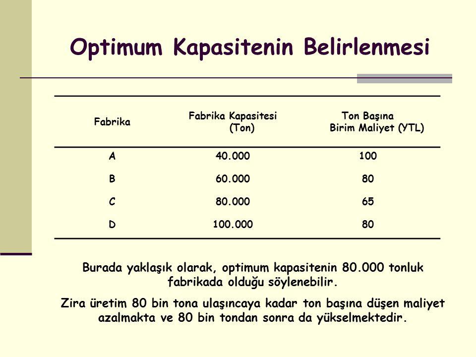 Fabrika Fabrika Kapasitesi (Ton) Ton Başına Birim Maliyet (YTL) A40.000100 B60.00080 C80.00065 D100.00080 Optimum Kapasitenin Belirlenmesi Burada yakl