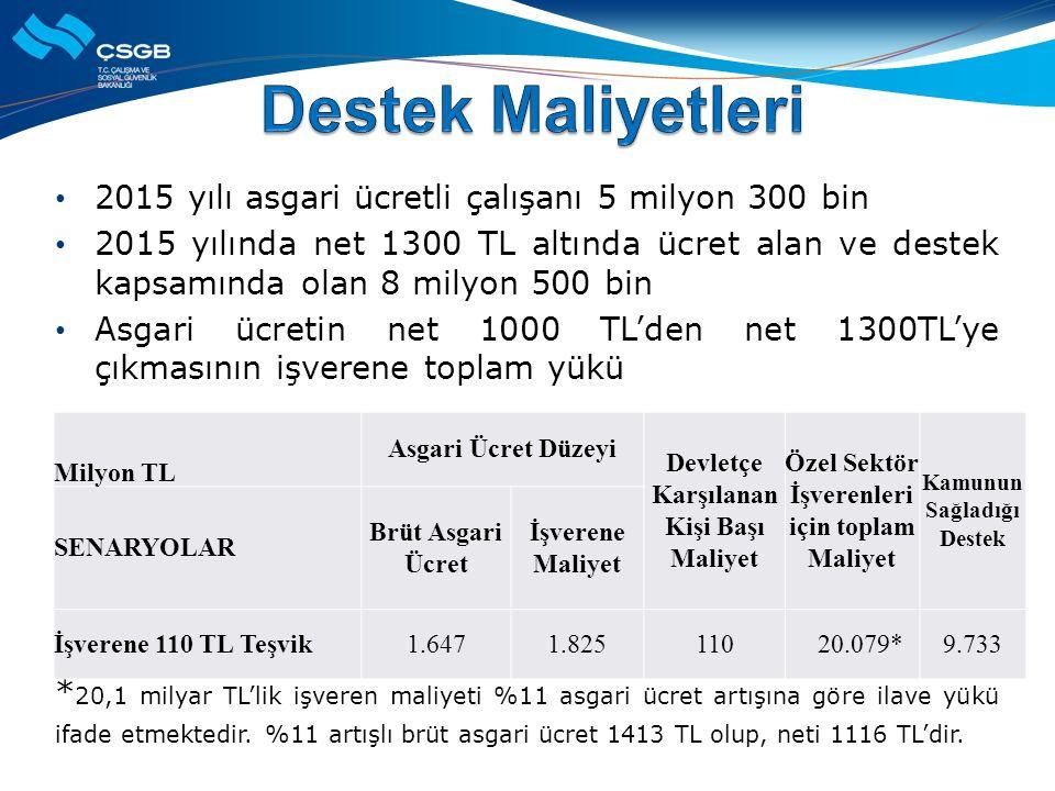 2015 yılı asgari ücretli çalışanı 5 milyon 300 bin 2015 yılında net 1300 TL altında ücret alan ve destek kapsamında olan 8 milyon 500 bin Asgari ücretin net 1000 TL'den net 1300TL'ye çıkmasının işverene toplam yükü * 20,1 milyar TL'lik işveren maliyeti %11 asgari ücret artışına göre ilave yükü ifade etmektedir.
