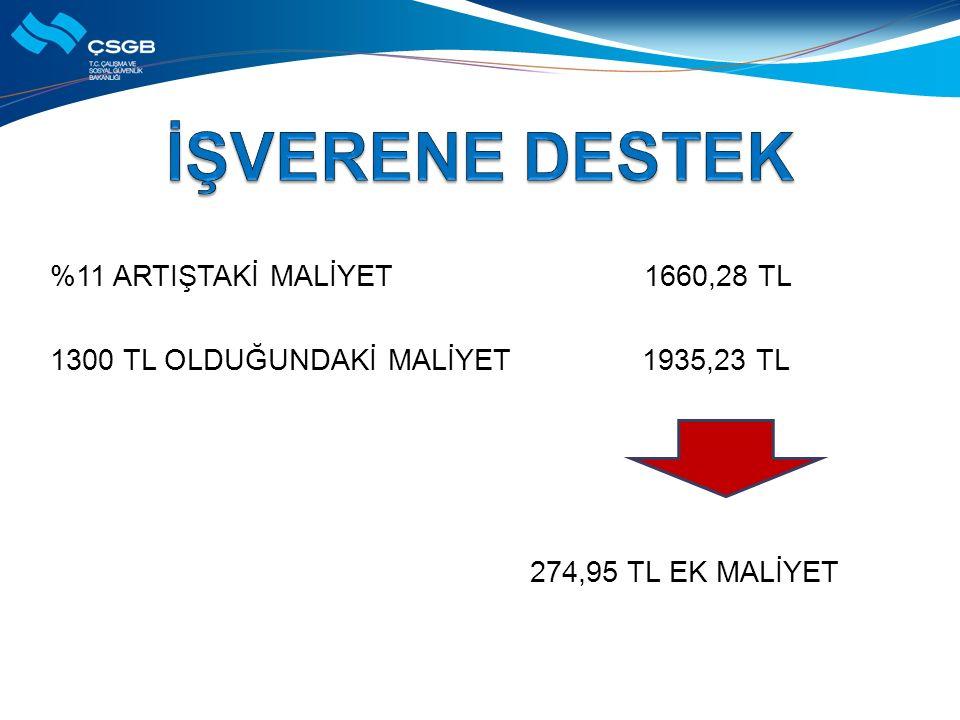  274 TL'lik işverene ek maliyetin %40'ı olan 110 TL'si Hazine tarafından karşılanacaktır.