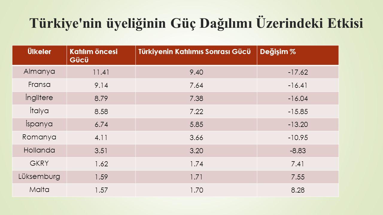 Türkiye'nin üyeliğinin Güç Dağılımı Üzerindeki Etkisi ÜlkelerKatılım öncesi Gücü Türkiyenin Katılımıs Sonrası GücüDeğişim % Almanya 11.419.40-17.62 Fr
