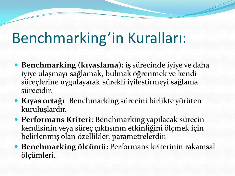 Benchmarking'in Kuralları: Benchmarking (kıyaslama): iş sürecinde iyiye ve daha iyiye ulaşmayı sağlamak, bulmak öğrenmek ve kendi süreçlerine uygulayarak sürekli iyileştirmeyi sağlama sürecidir.
