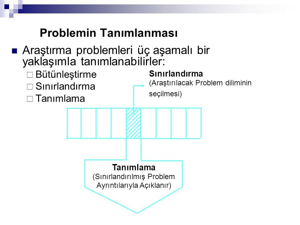 Problemin Tanımlanması Araştırma problemleri üç aşamalı bir yaklaşımla tanımlanabilirler:  Bütünleştirme  Sınırlandırma  Tanımlama Tanımlama (Sınırlandırılmış Problem Ayrıntılarıyla Açıklanır) Sınırlandırma (Araştırılacak Problem diliminin seçilmesi)