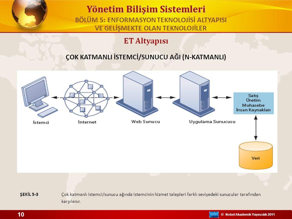 © Nobel Akademik Yayıncılık 2011 Yönetim Bilişim Sistemleri ET Altyapısı ÇOK KATMANLI İSTEMCİ/SUNUCU AĞI (N-KATMANLI) Çok katmanlı istemci/sunucu ağın