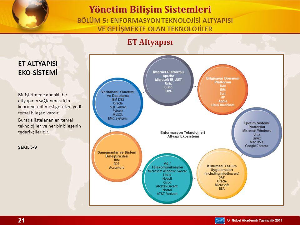 © Nobel Akademik Yayıncılık 2011 Yönetim Bilişim Sistemleri ET Altyapısı ET ALTYAPISI EKO-SİSTEMİ Bir işletmede ahenkli bir altyapının sağlanması için