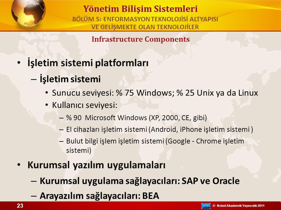 © Nobel Akademik Yayıncılık 2011 Yönetim Bilişim Sistemleri İşletim sistemi platformları – İşletim sistemi Sunucu seviyesi: % 75 Windows; % 25 Unix ya