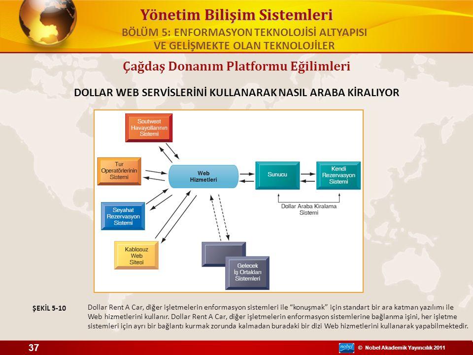© Nobel Akademik Yayıncılık 2011 Yönetim Bilişim Sistemleri Çağdaş Donanım Platformu Eğilimleri DOLLAR WEB SERVİSLERİNİ KULLANARAK NASIL ARABA KİRALIY