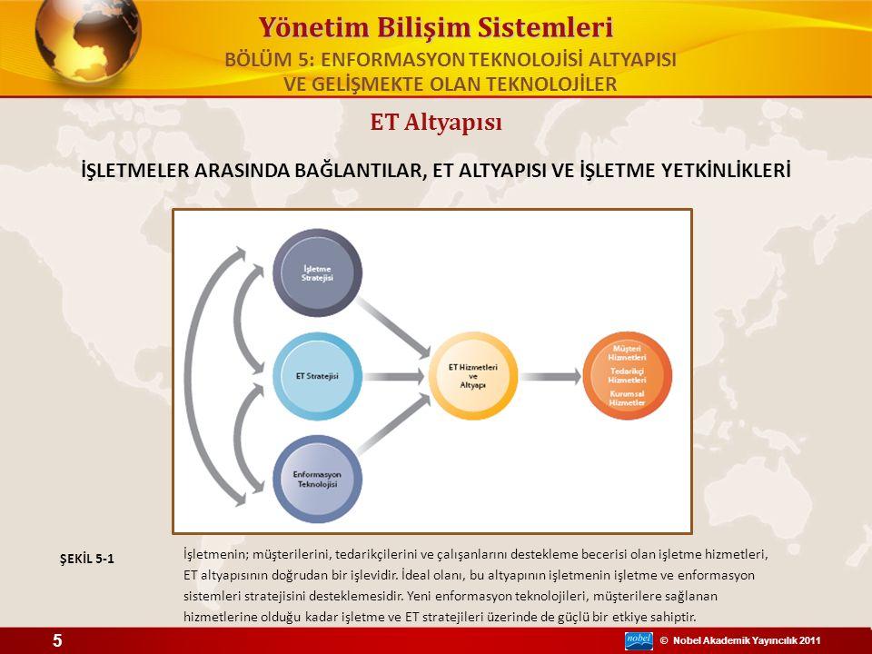© Nobel Akademik Yayıncılık 2011 Yönetim Bilişim Sistemleri ET Altyapısı İŞLETMELER ARASINDA BAĞLANTILAR, ET ALTYAPISI VE İŞLETME YETKİNLİKLERİ İşletm