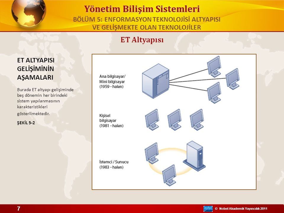 © Nobel Akademik Yayıncılık 2011 Yönetim Bilişim Sistemleri ET altyapısının gelişimi (devam) – Kurumsal bilgi işlem dönemi: 1992 - halen İnternet standart ve uygulamaları ile farklı ağları birbirine bağlayan ağ standartları ve yazılım araçlarına döndü – Bulut ve mobil bilgi işlem dönemi: 2000'den günümüze Bilgi işlem kaynakları (bilgisayarlar, depolama cihazları, uygulamalar ve hizmetler) havuzuna ağ üzerinden (çoğunlukla internette) ulaşılmasını sağlayan bir bilgi işlem modelini ifade etmektedir Bilgi işlemin en hızlı gelişen şekli ET Altyapısı BÖLÜM 5: ENFORMASYON TEKNOLOJİSİ ALTYAPISI VE GELİŞMEKTE OLAN TEKNOLOJİLER 8